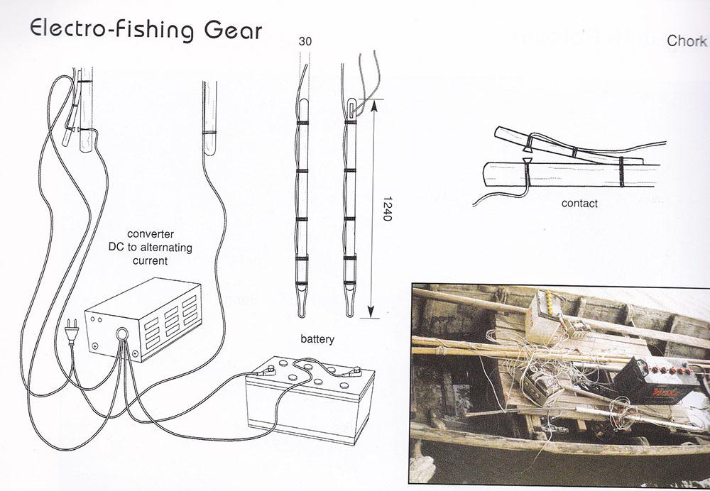 Pêche électrique le long du Mékong
