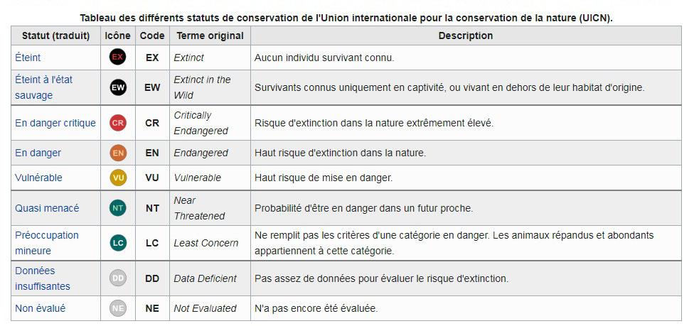 UICN - Liste rouge se l'UICN